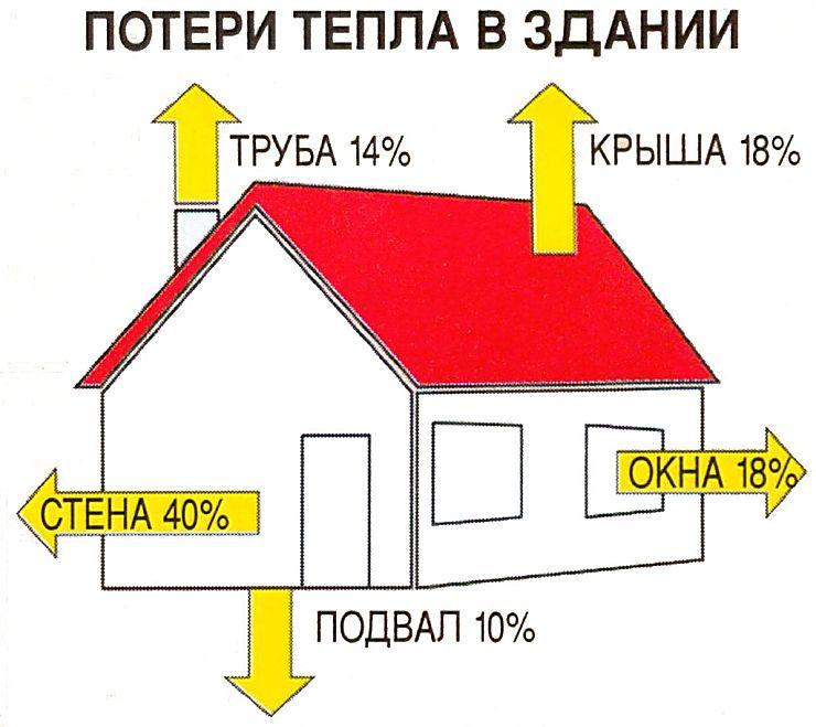 Расчет тепловой энергии